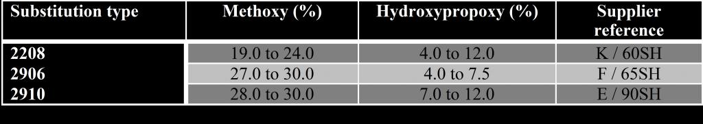 Excipia: Hypromelose pharma types